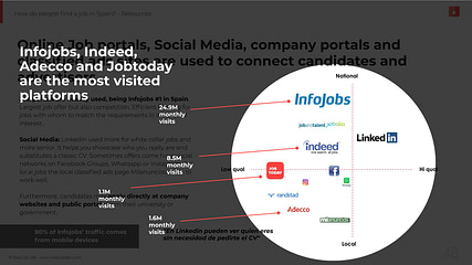 Most used employment platforms in Spain | TeaCup Lab